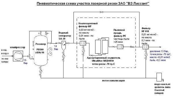 схема участка лазерной