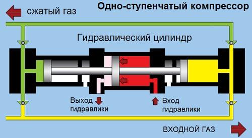 Схема работы Hydrо-Pac