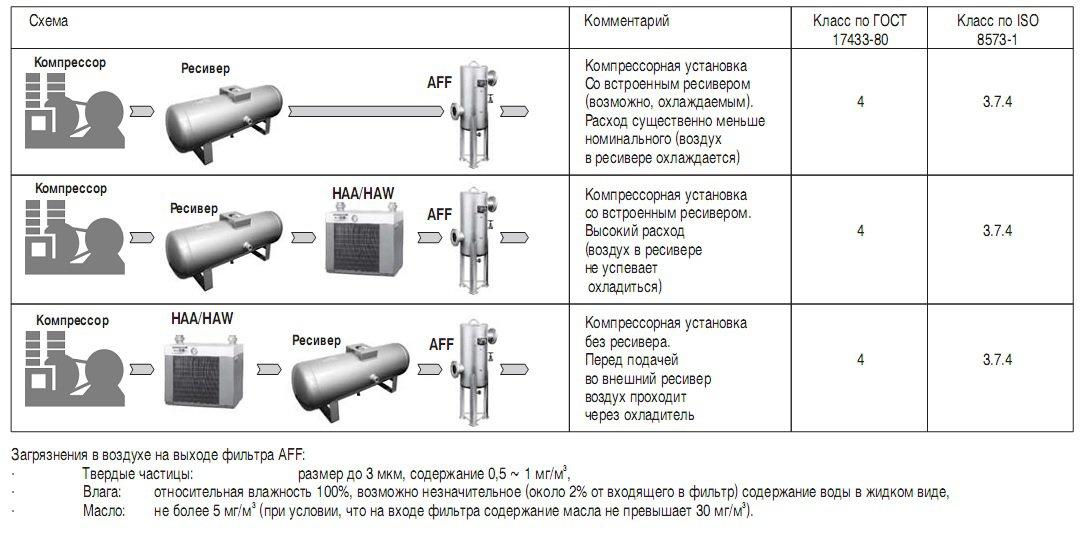 II этап: Рекомендуемая схема подготовки сжатого воздуха SMC на пневмомагистрале.  Воздух, выходящий из компрессора...